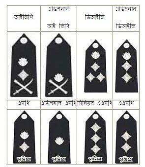 Police Designation